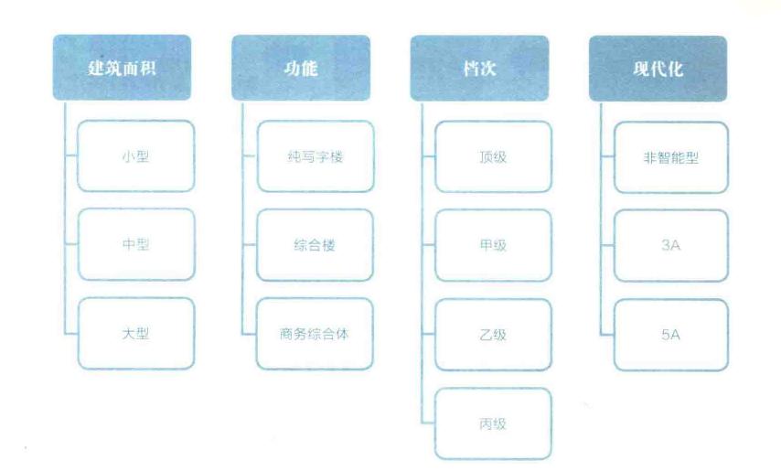写字楼分类